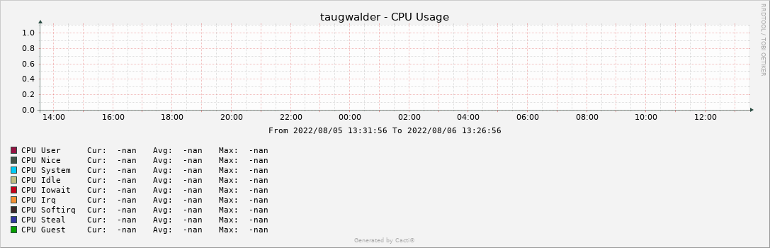taugwalder - CPU Usage