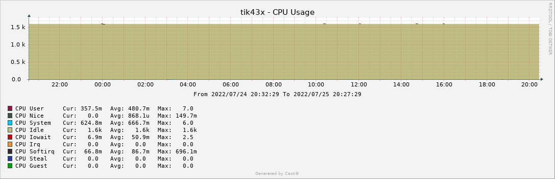 tik43x - CPU Usage