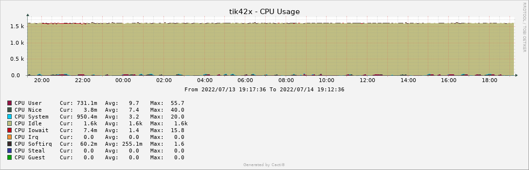 tik42x - CPU Usage