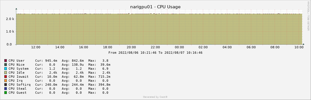 narigpu01 - CPU Usage